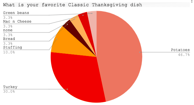 Thanksgiving Food Survey Results